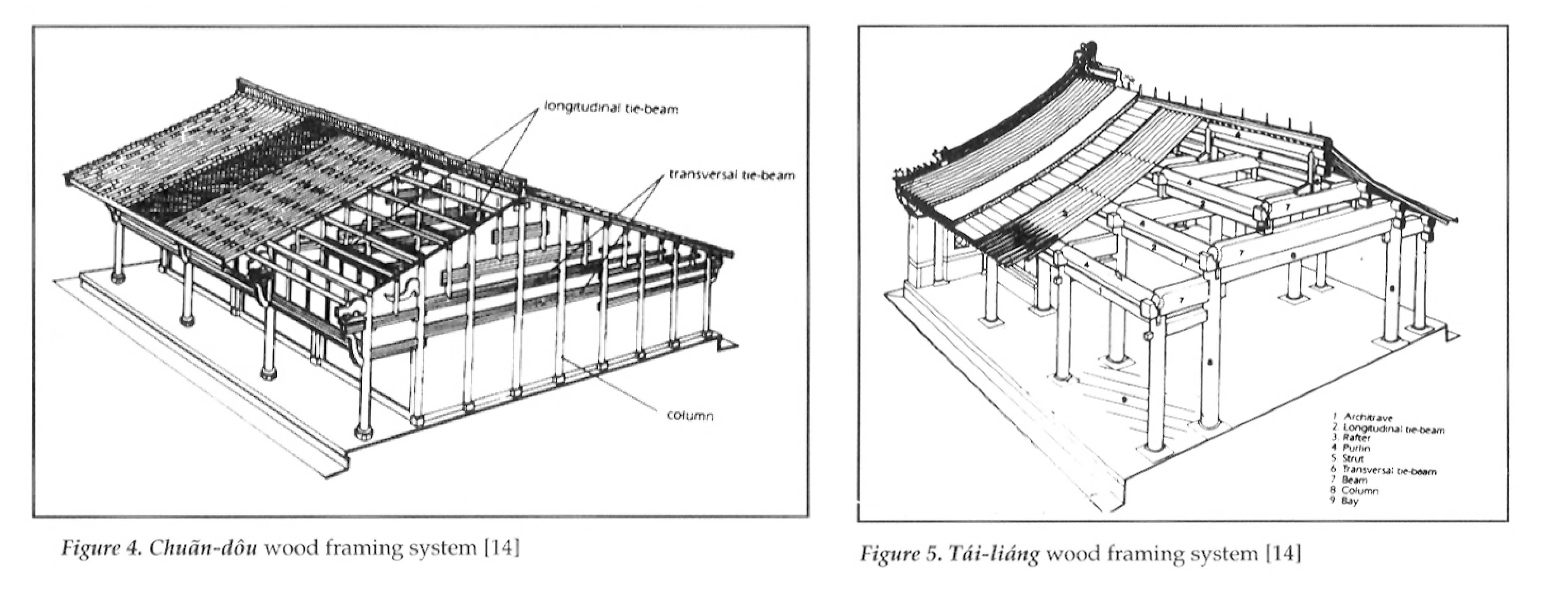 intelaiatura tetto in legno
