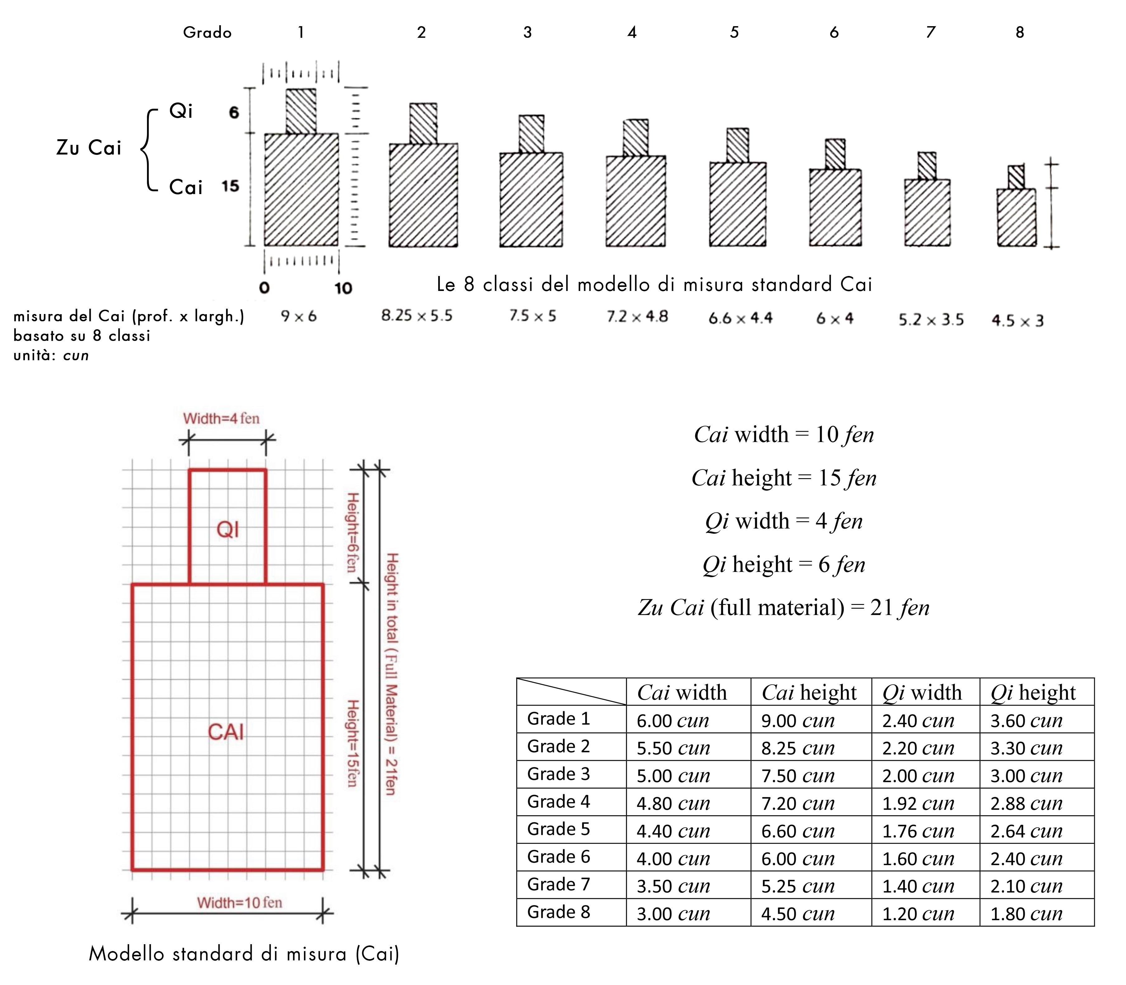 dougong misura standard proporzione
